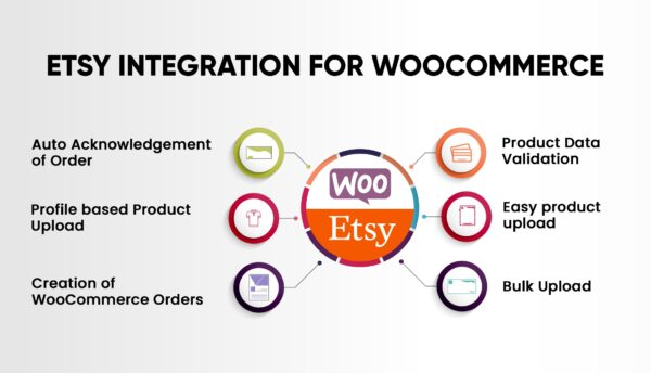 Etsy-Integration-for-WooCommerce-Nulled-Download